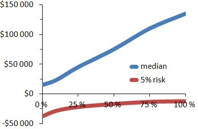 What Is Risk Long Term Vs Short Term Mathieu Bouville Phd